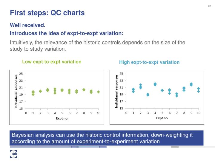 First steps: QC charts