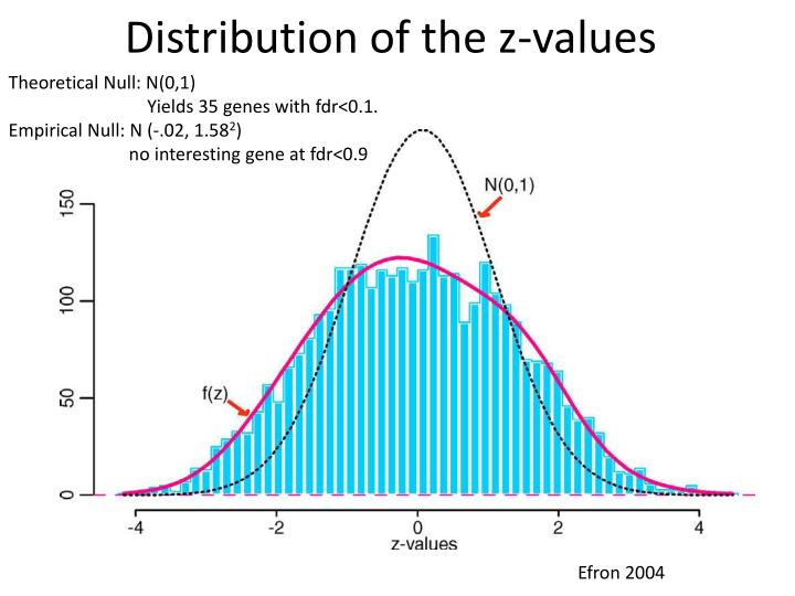 Distribution of the z-values