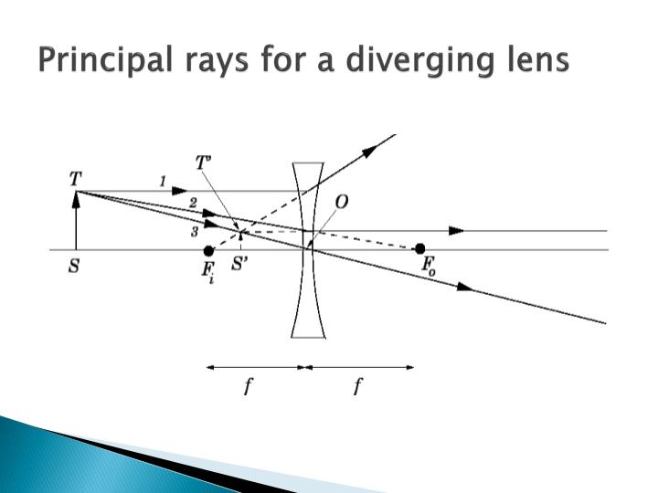 Principal rays for a diverging lens
