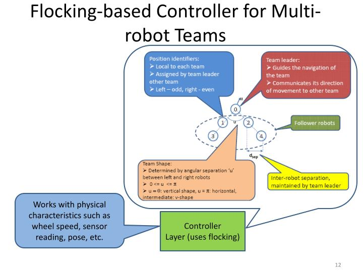 Flocking-based Controller for Multi-robot Teams