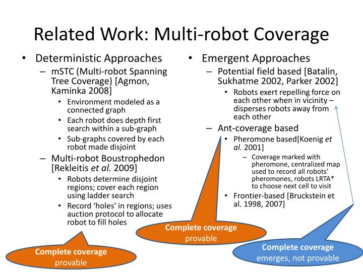 Related Work: Multi-robot Coverage