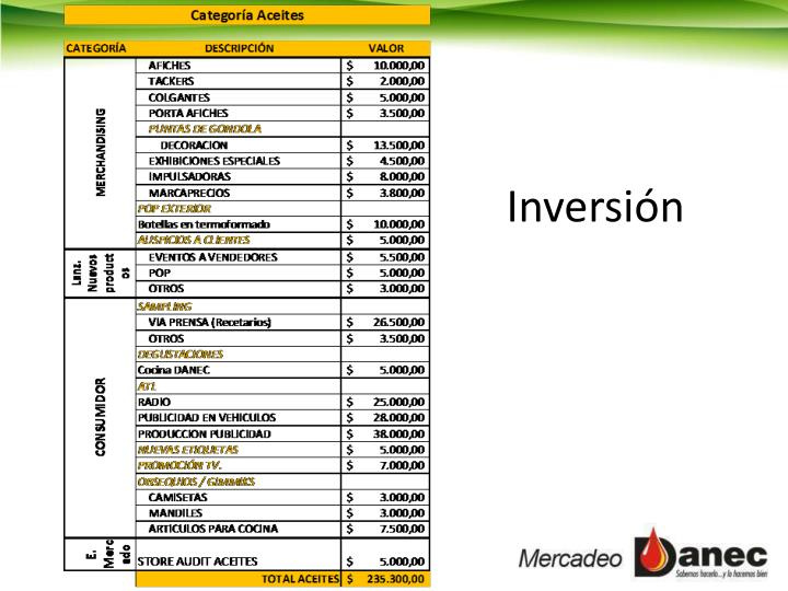 Inversión