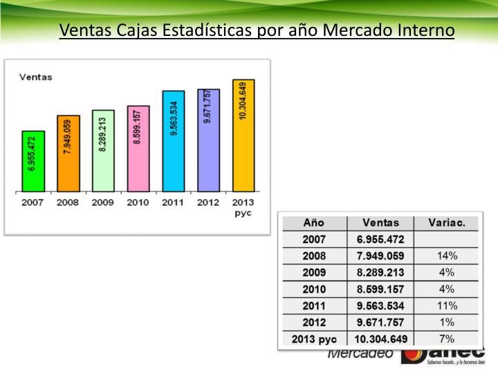 Ventas Cajas Estadísticas por año Mercado Interno