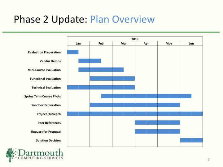 Phase 2 update plan overview