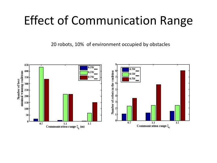 Effect of Communication Range