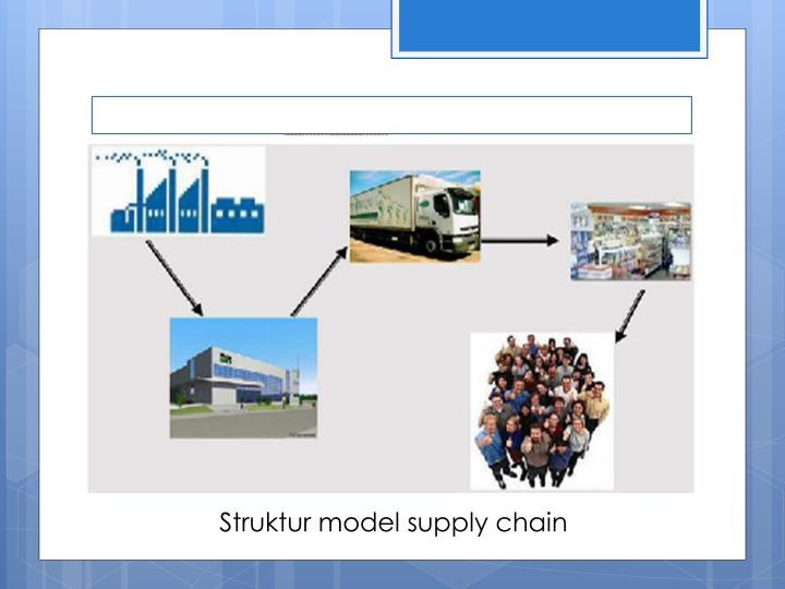 Struktur model supply chain