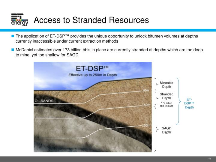 Access to Stranded Resources