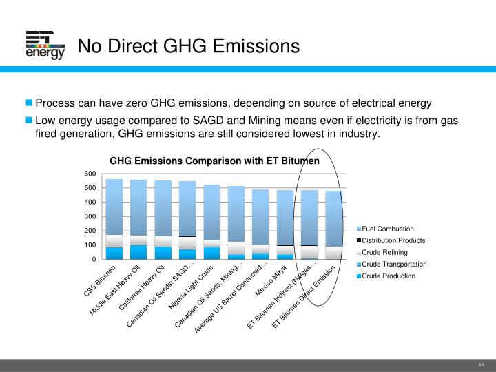 No Direct GHG Emissions