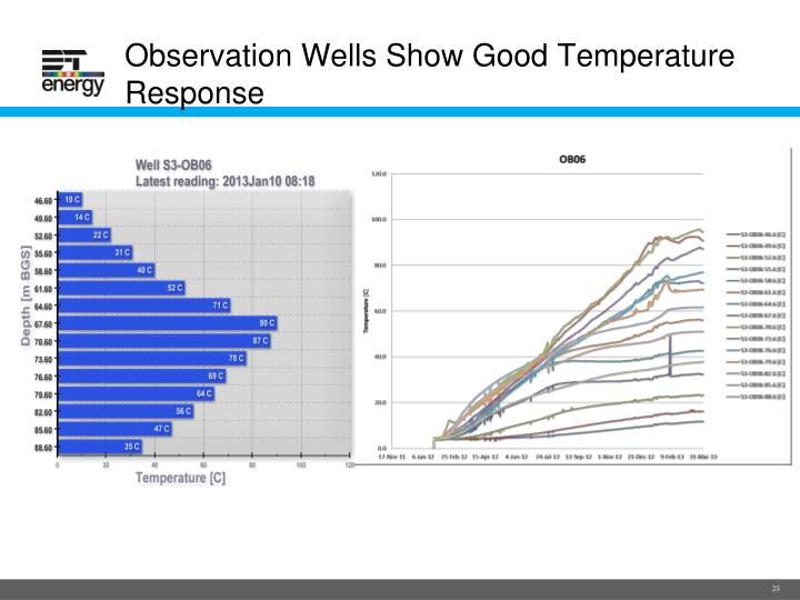 Observation Wells Show Good Temperature Response