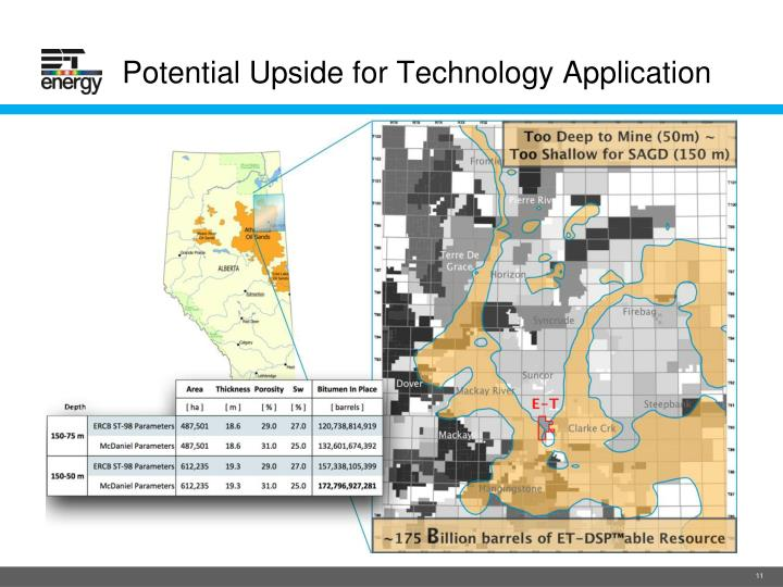 Potential Upside for Technology Application