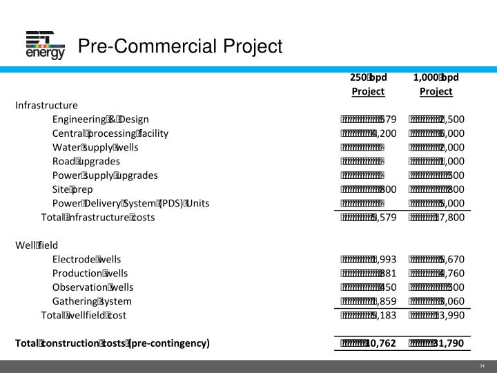 Pre-Commercial Project
