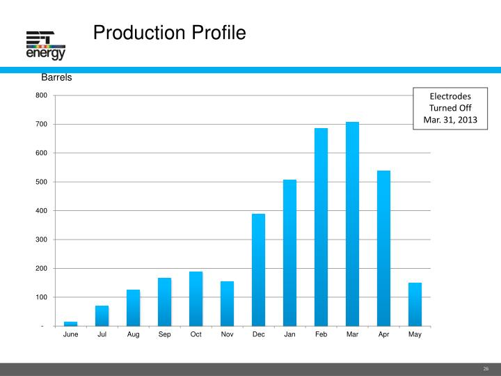 Production Profile