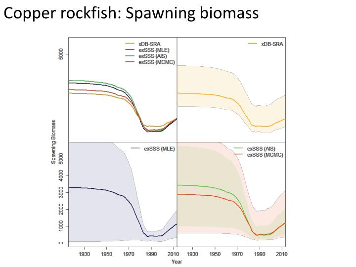 Copper rockfish: Spawning biomass