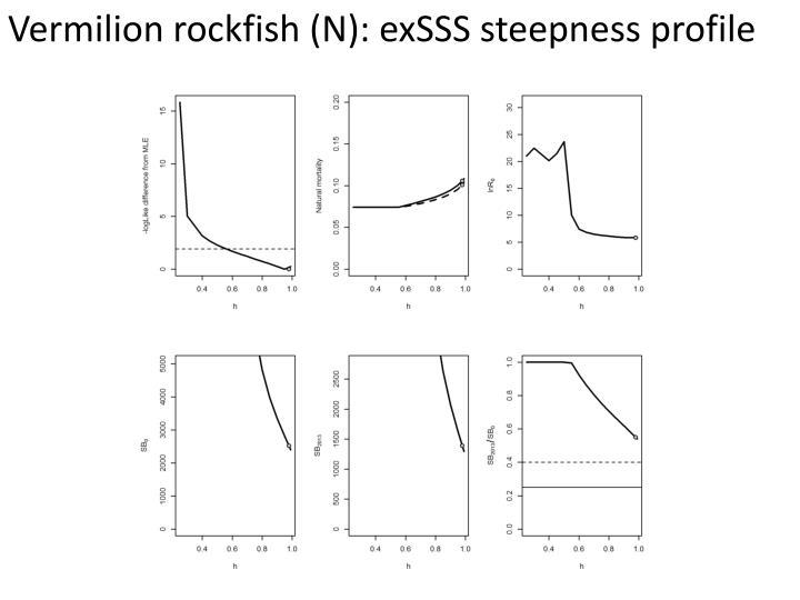 Vermilion rockfish (N):