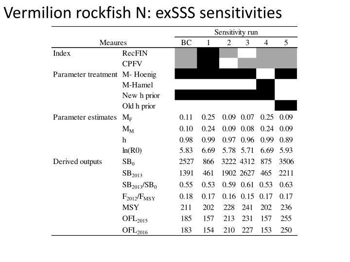 Vermilion rockfish N: