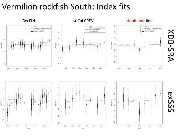 Vermilion rockfish South: Index fits