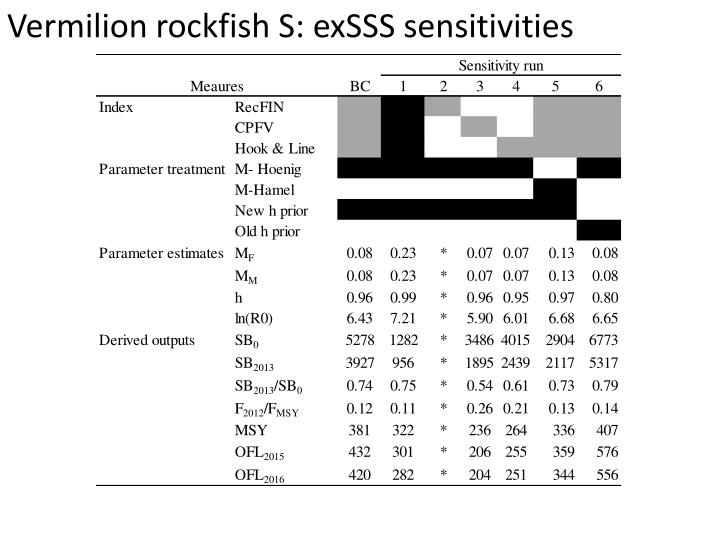 Vermilion rockfish S: