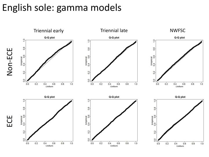 English sole: gamma models