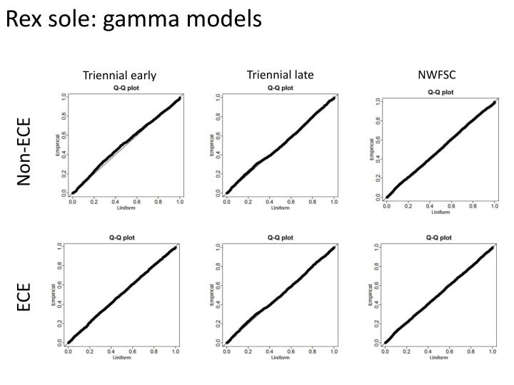 Rex sole: gamma models
