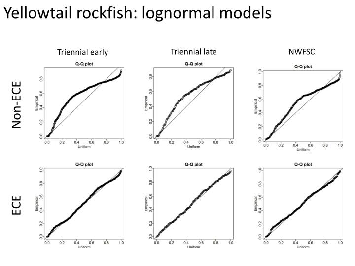 Yellowtail rockfish: lognormal models
