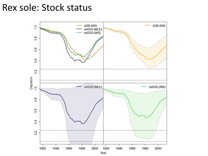 Rex sole: Stock status