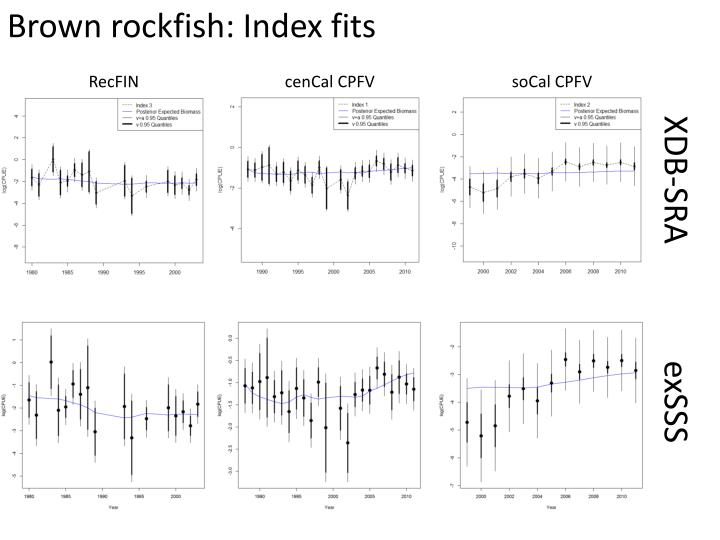 Brown rockfish: Index fits