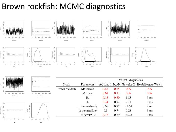 Brown rockfish: MCMC diagnostics