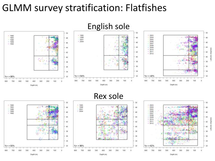 GLMM survey stratification: Flatfishes