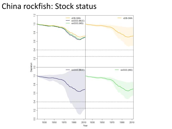 China rockfish: Stock status