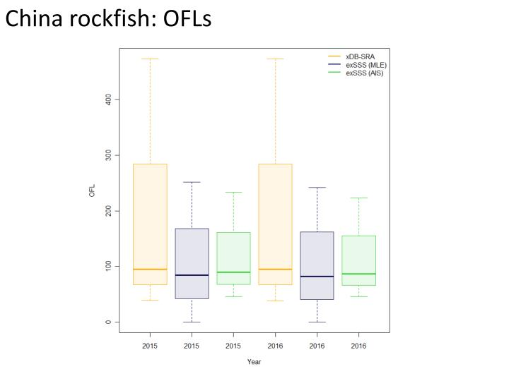 China rockfish: OFLs