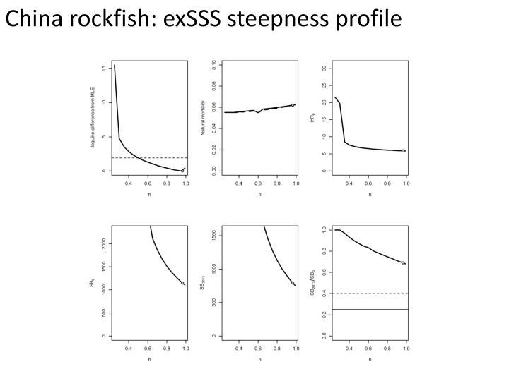 China rockfish: