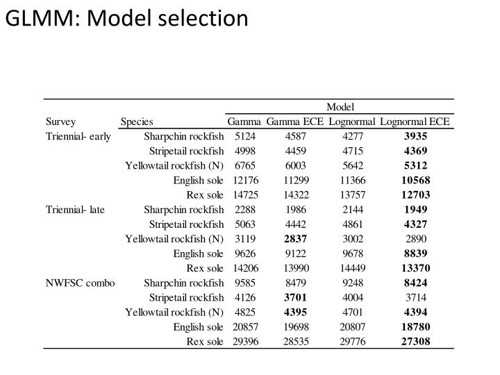 GLMM: Model selection