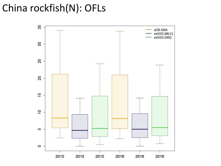 China rockfish(N): OFLs