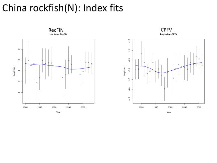 China rockfish(N): Index fits