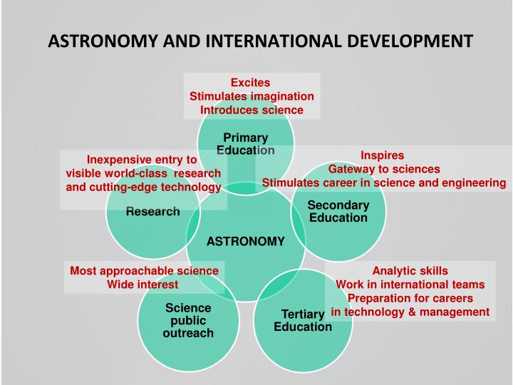 ASTRONOMY AND INTERNATIONAL DEVELOPMENT