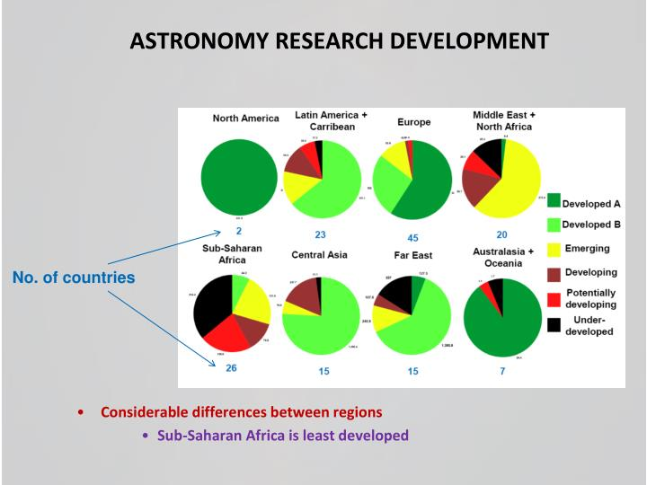 ASTRONOMY RESEARCH DEVELOPMENT