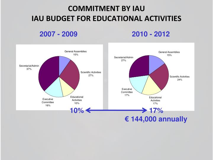 COMMITMENT BY IAU