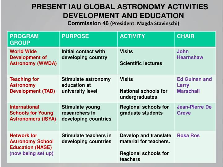 PRESENT IAU GLOBAL ASTRONOMY ACTIVITIES
