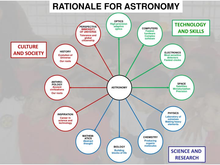RATIONALE FOR ASTRONOMY