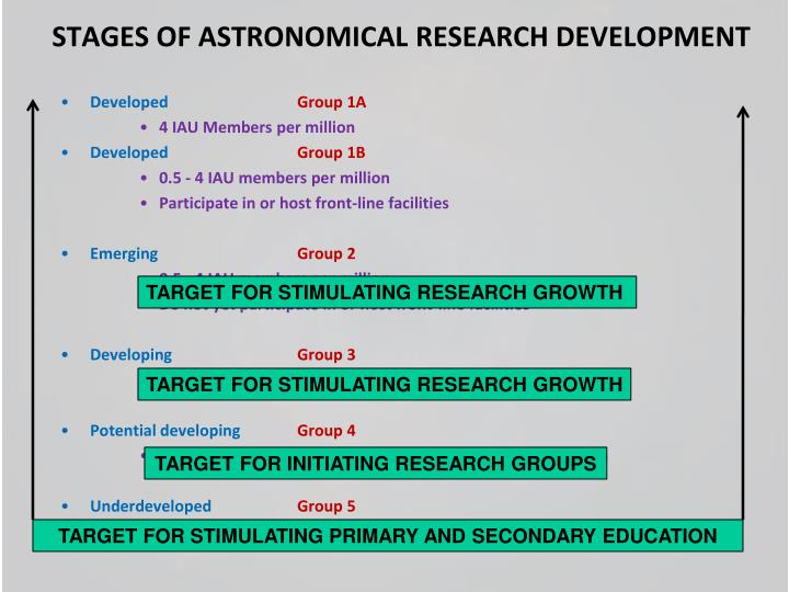 STAGES OF ASTRONOMICAL RESEARCH DEVELOPMENT