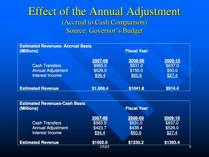 Effect of the Annual Adjustment