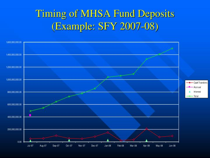 Timing of MHSA Fund Deposits (Example: SFY 2007-08)