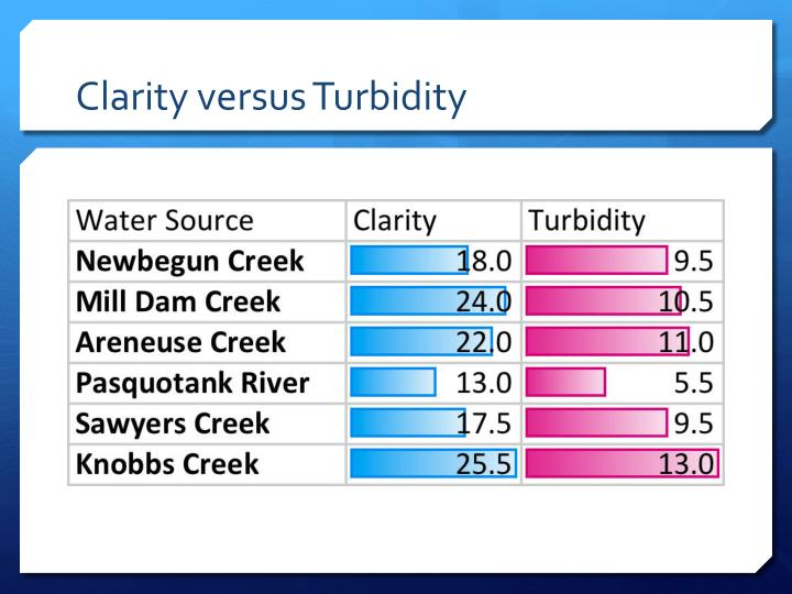 Clarity versus Turbidity