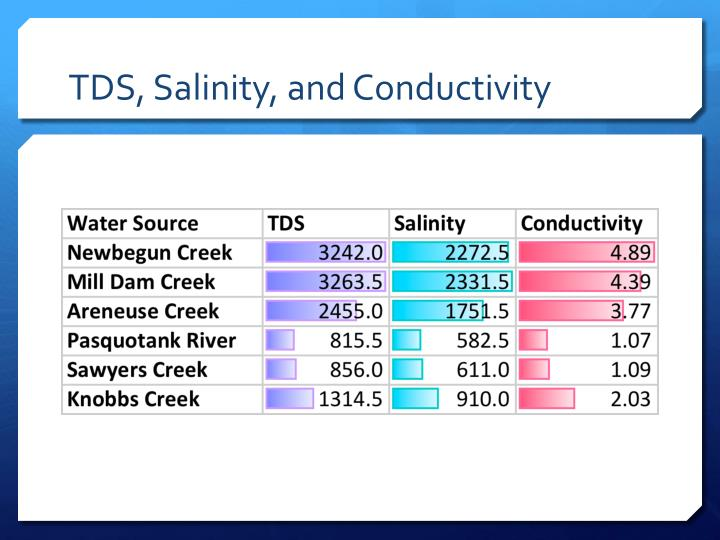 TDS, Salinity, and Conductivity