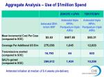 aggregate analysis use of 1million spend