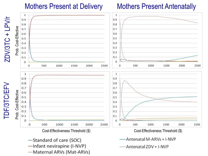 Mothers Present at Delivery