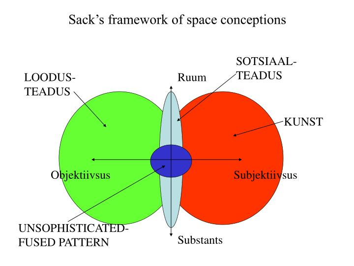 Sack's framework of space conceptions