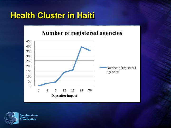 Health Cluster in Haiti