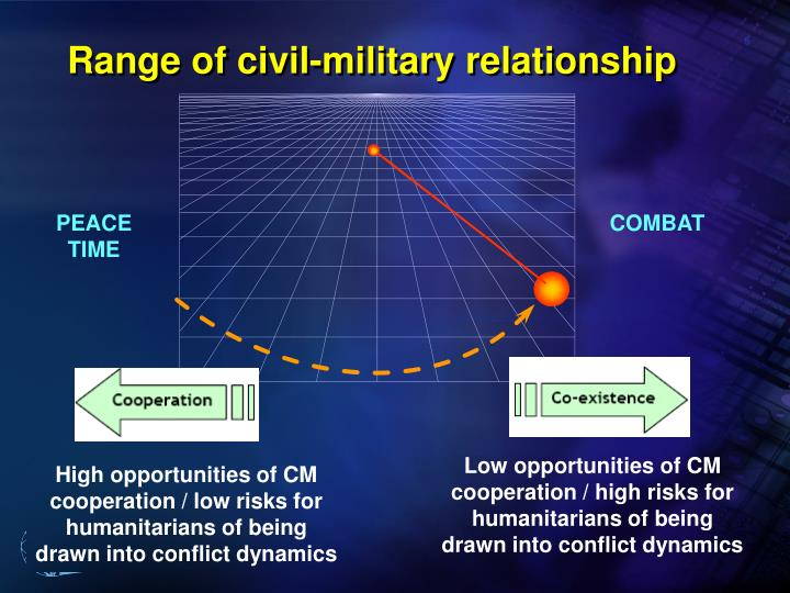 Range of civil-military relationship