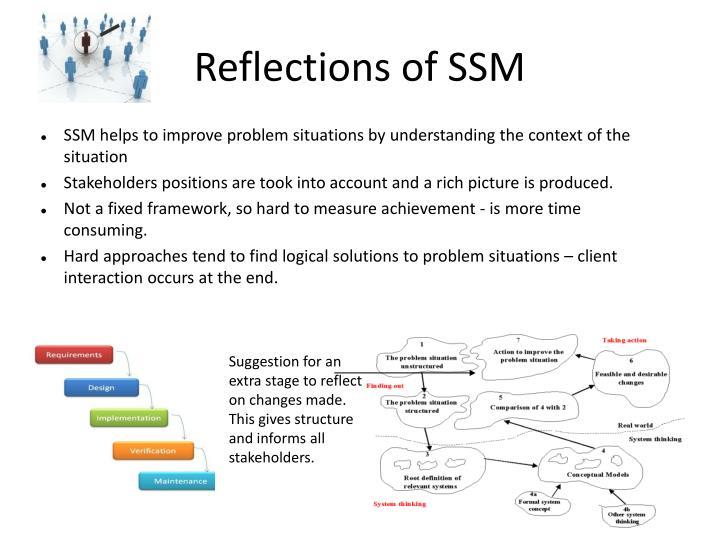 Reflections of SSM